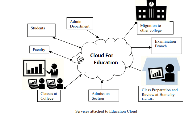 Importance of Cloud Computing In Education Sector!