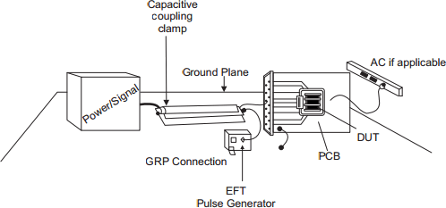 Electrical Fast Transients (EFT)/Burst ESD Details