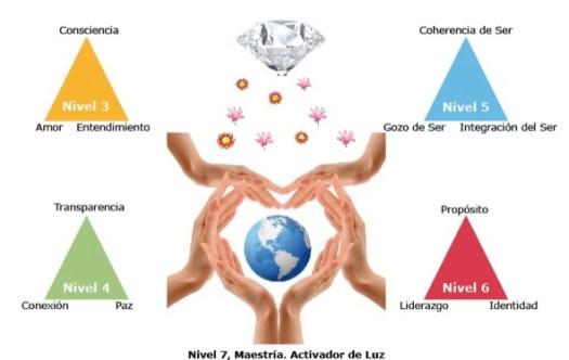 triangulos luz pura