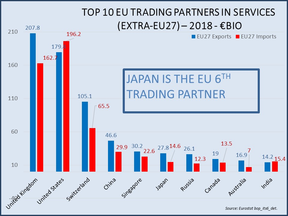 Japan is the EU 6th Trading partner