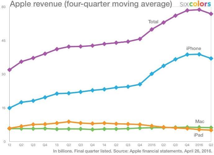 Gráfica ventas 2016 - beneficios