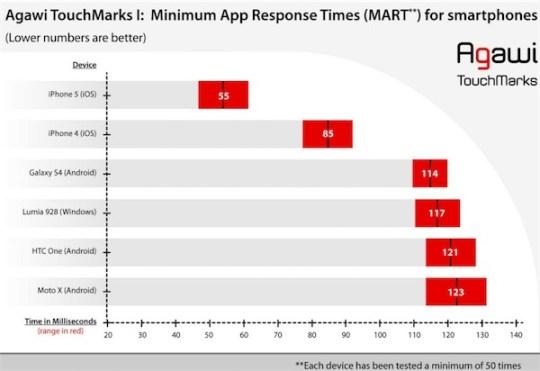 Ranking smartphones touchscreen