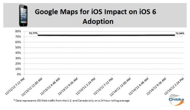 ios6 adoption google maps