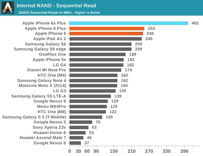 iphone-6s-anandtech-prueba-rendimiento-3