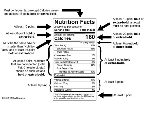 FDA Intends to Extend Nutrition Facts Labeling Compliance