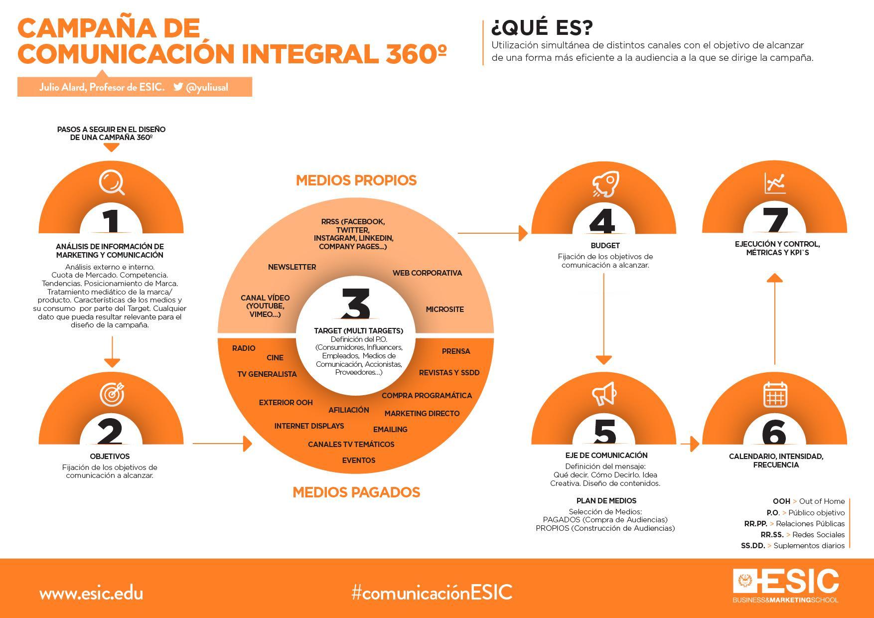Campaña de Comunicación Integral o 360º: Pasos a seguir