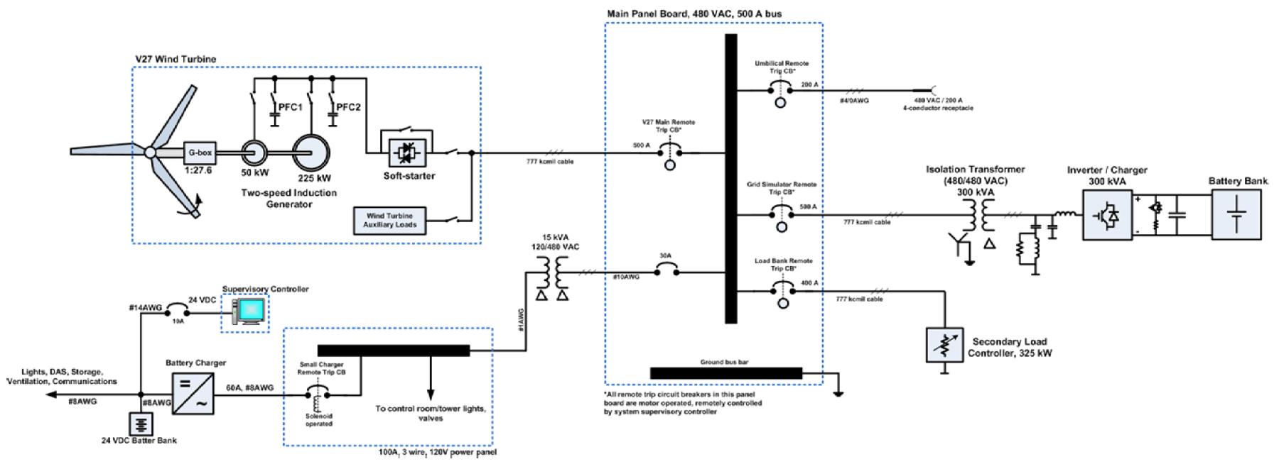 Battery/Inverter-Based Grid Simulator for V-27 225-kW Wind