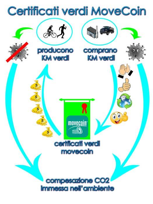 movecoin certificati green
