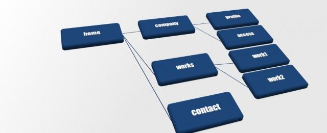 XML サイトマップ作成方法(Google XML Sitemaps)