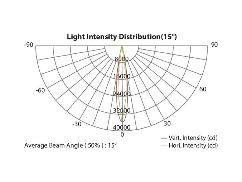 Projecteur barre LEDs RGBW IP66 ARCHWORK arcSHINE12