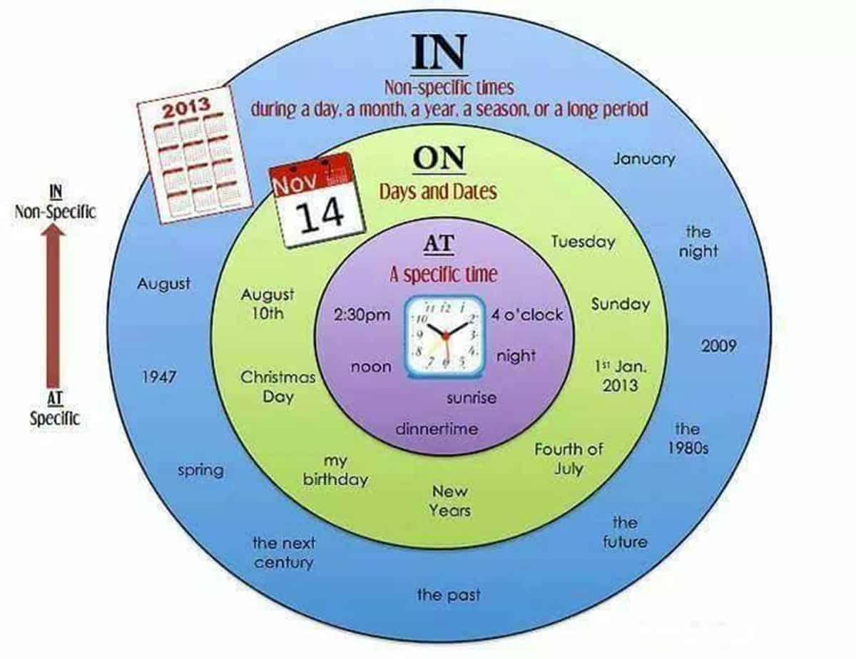 Prepositions Of Time At In On