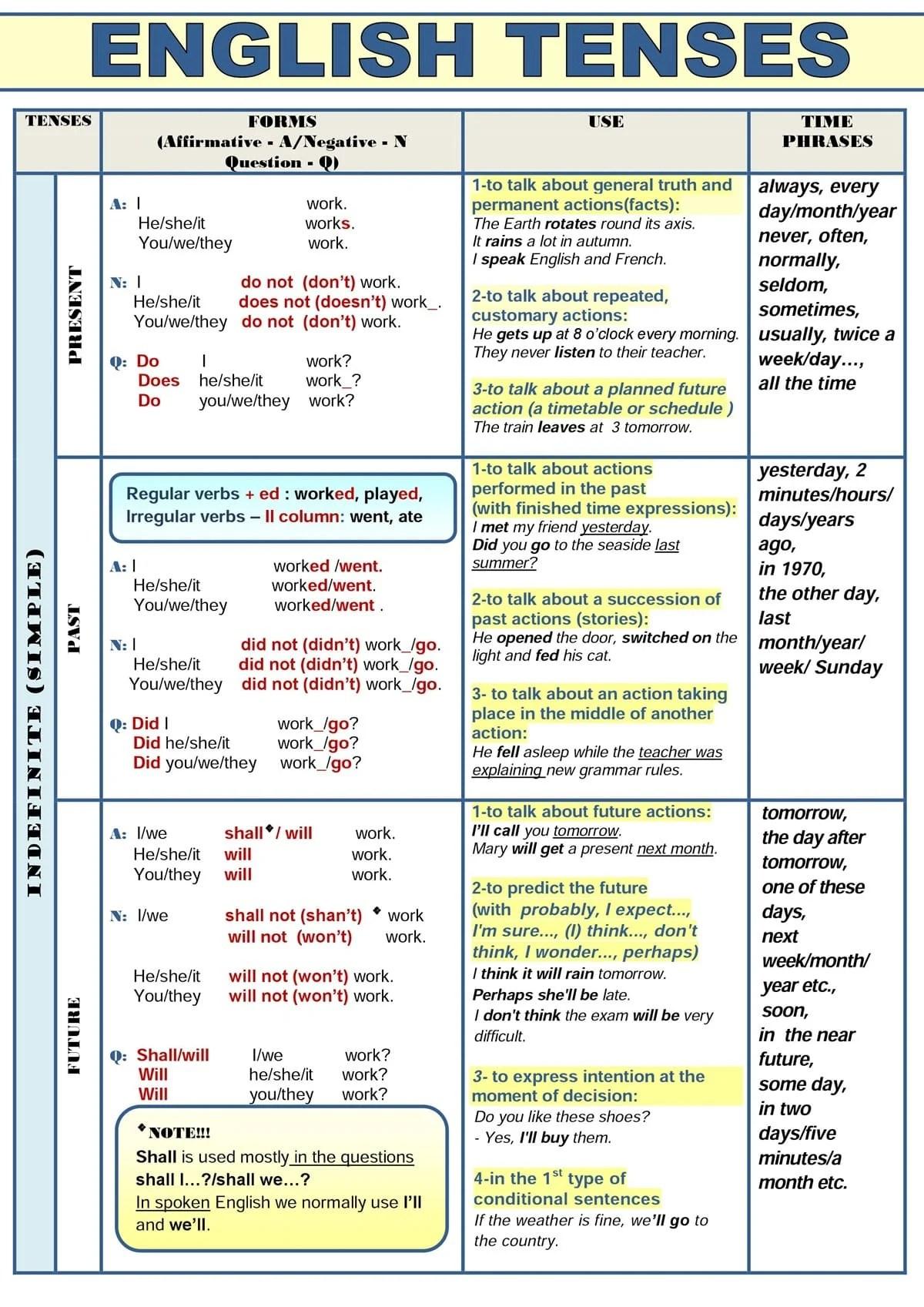English grammar summary table