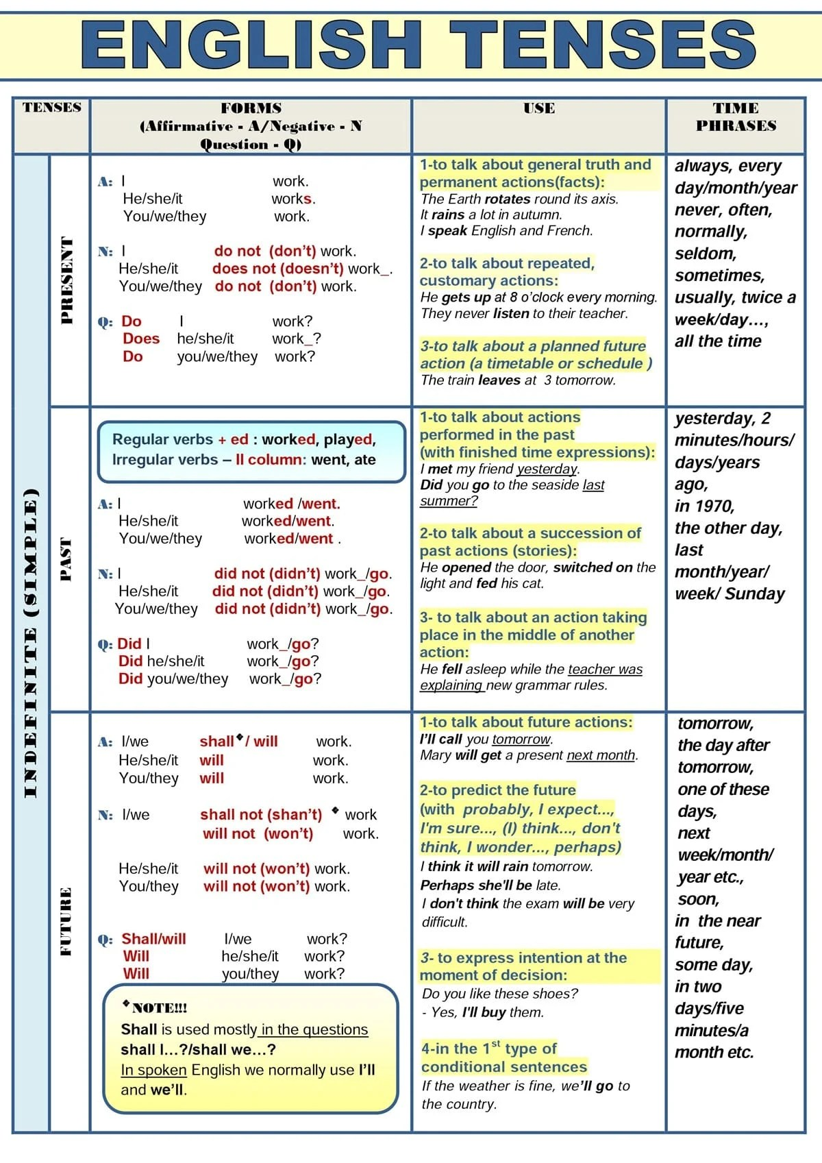 All english tenses in a table esl buzz for 12 verb tenses table