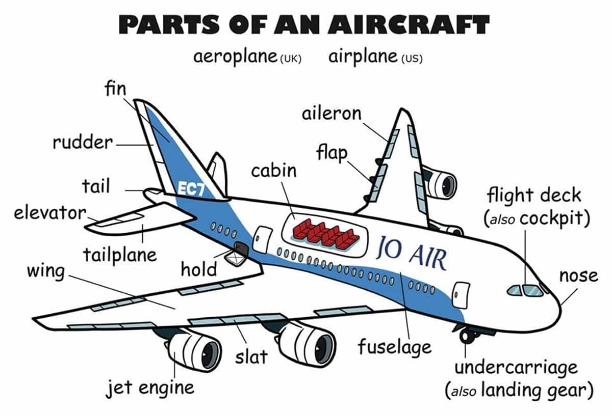 paper airplane diagram of parts 4 way trailer connector wiring english vocabulary vehicle and accessories esl buzz