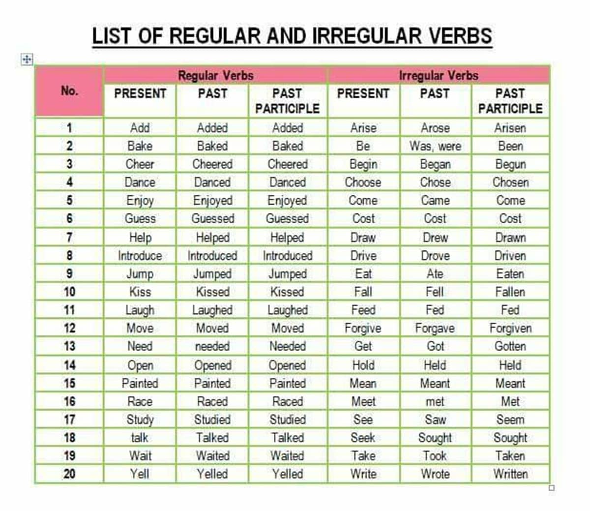 Verb Forms List Of Regular And Irregular Verbs In English