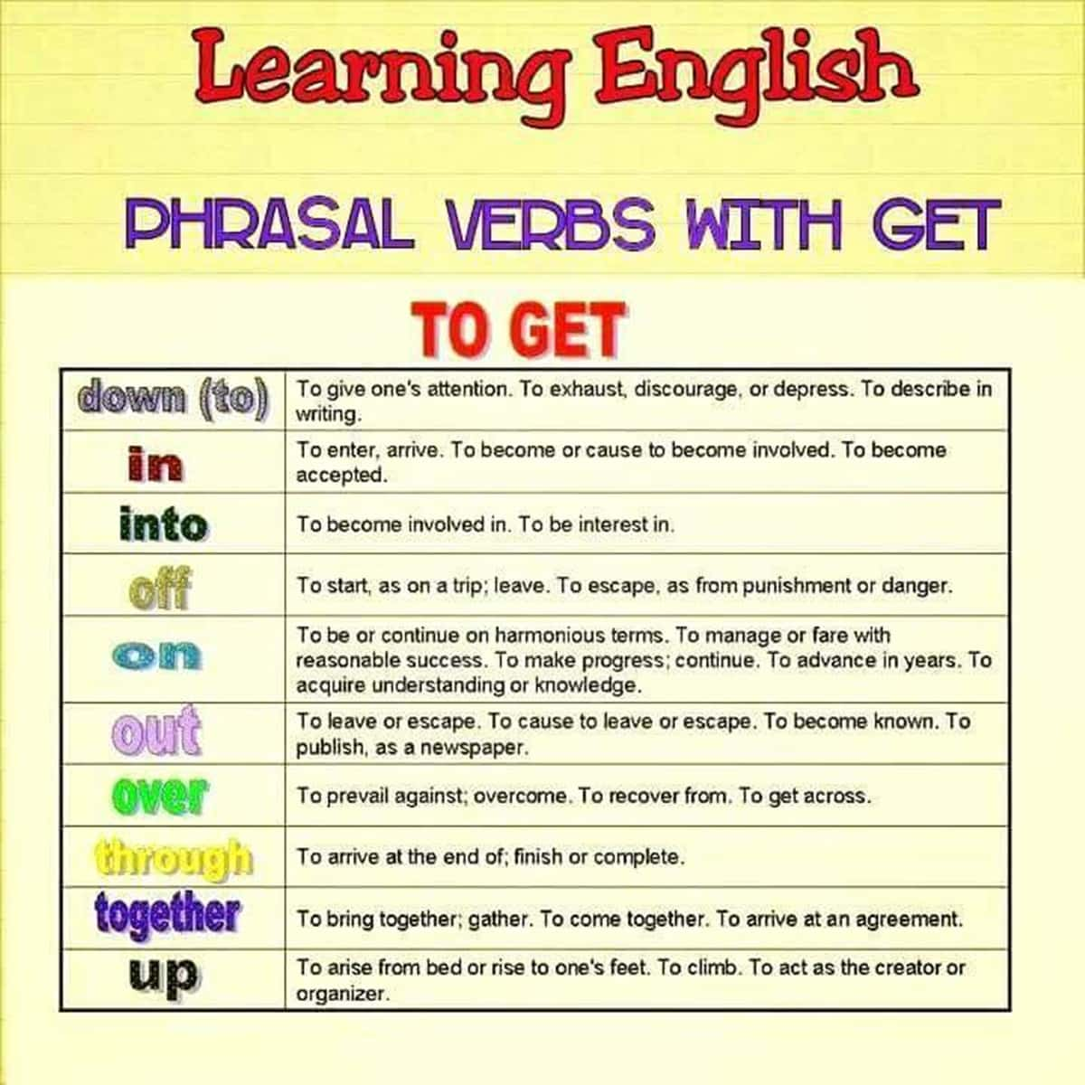 Commonly Used Phrasal Verbs With Get In English With