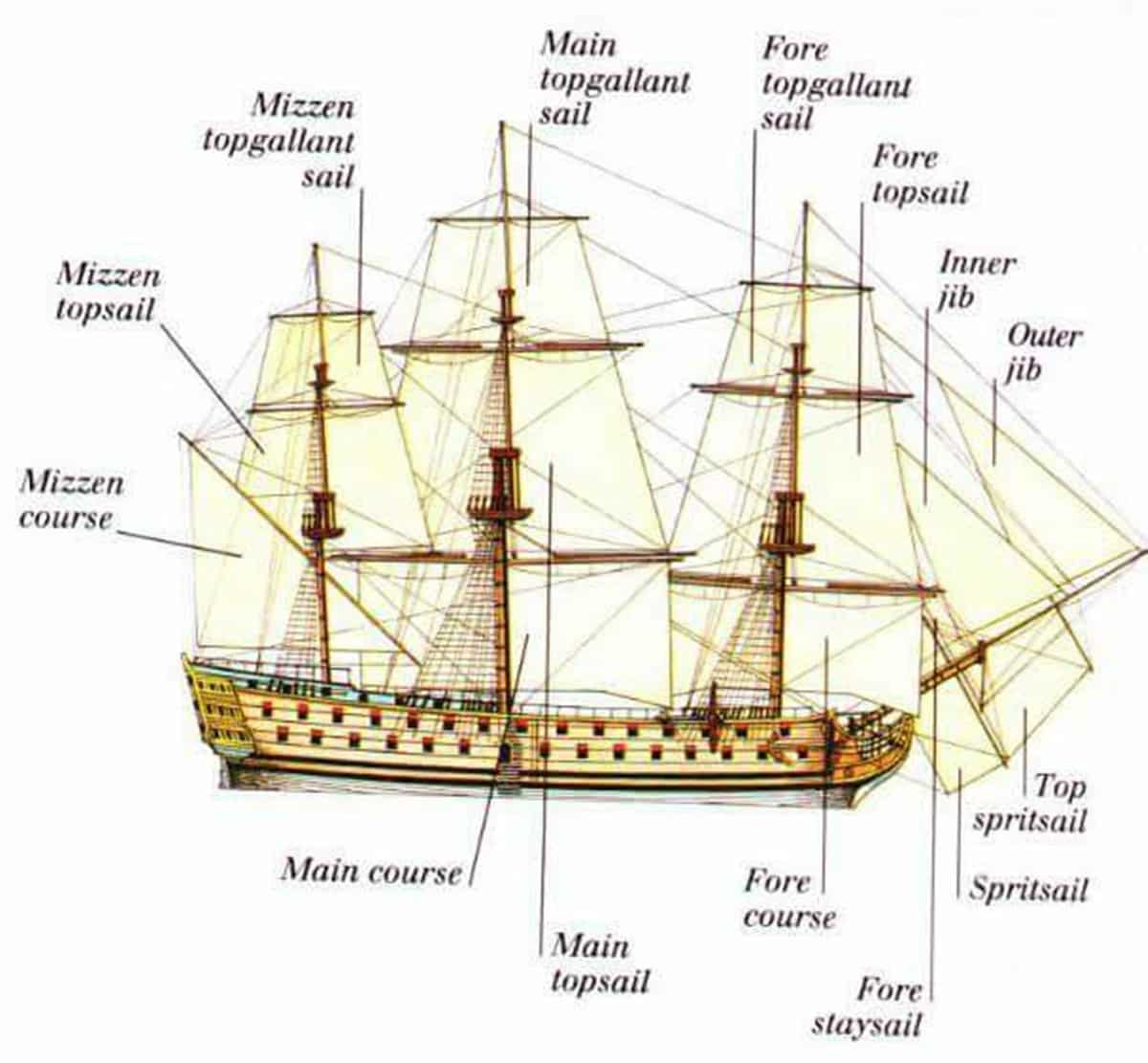 sailing ship sail diagram circuit and wiring diagrams difference english vocabulary vehicle parts accessories esl buzz