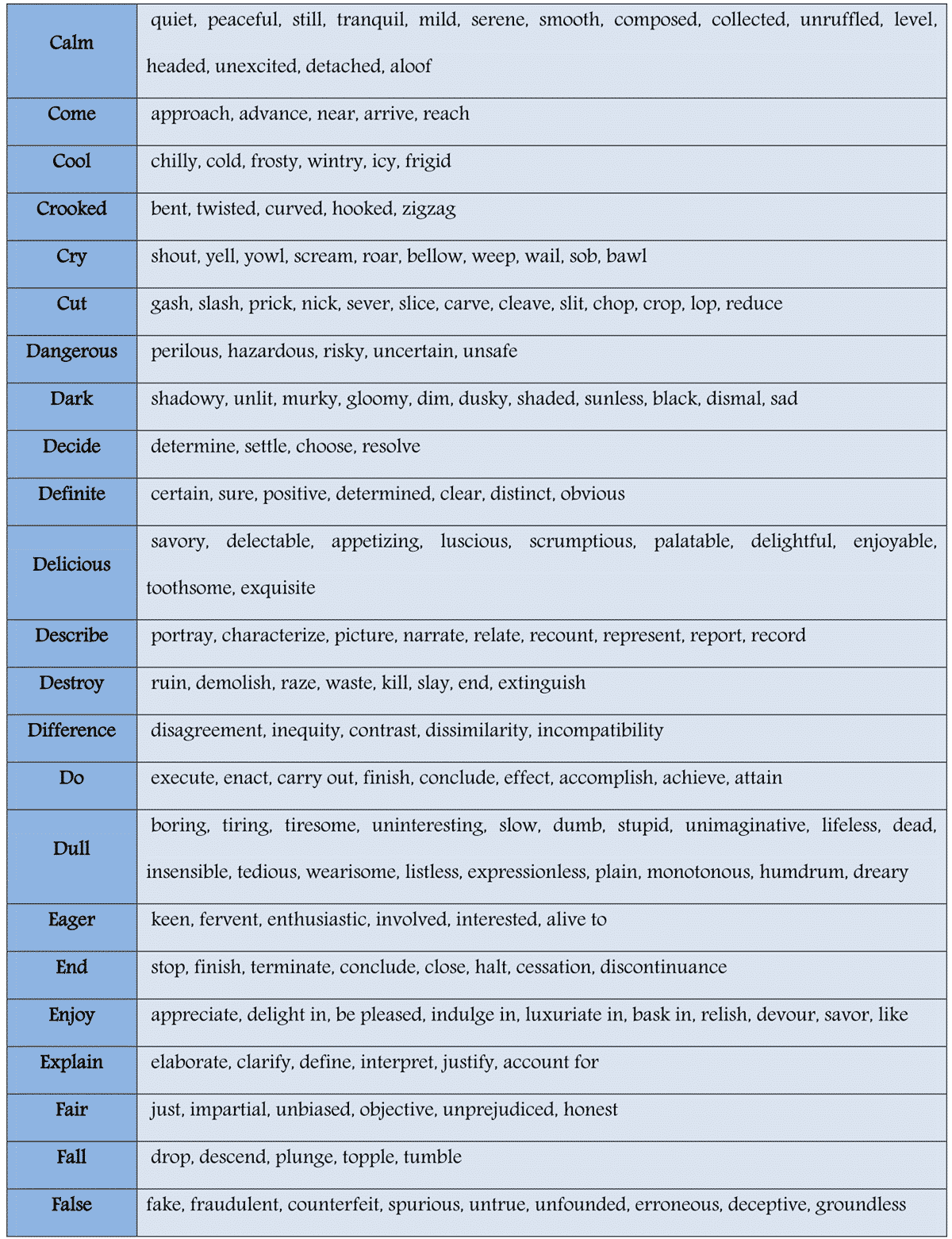 Here you will find a table of commonly used words and their synonyms to improve your English vocabulary\u2026