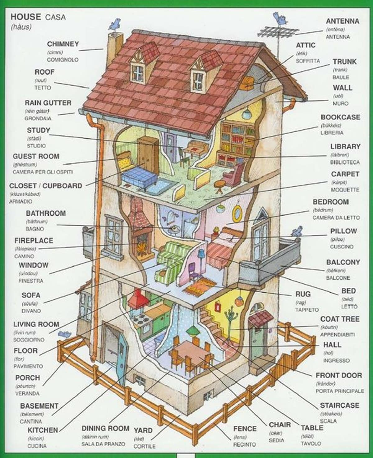 Parts Of A House English Vocabulary For Different Parts