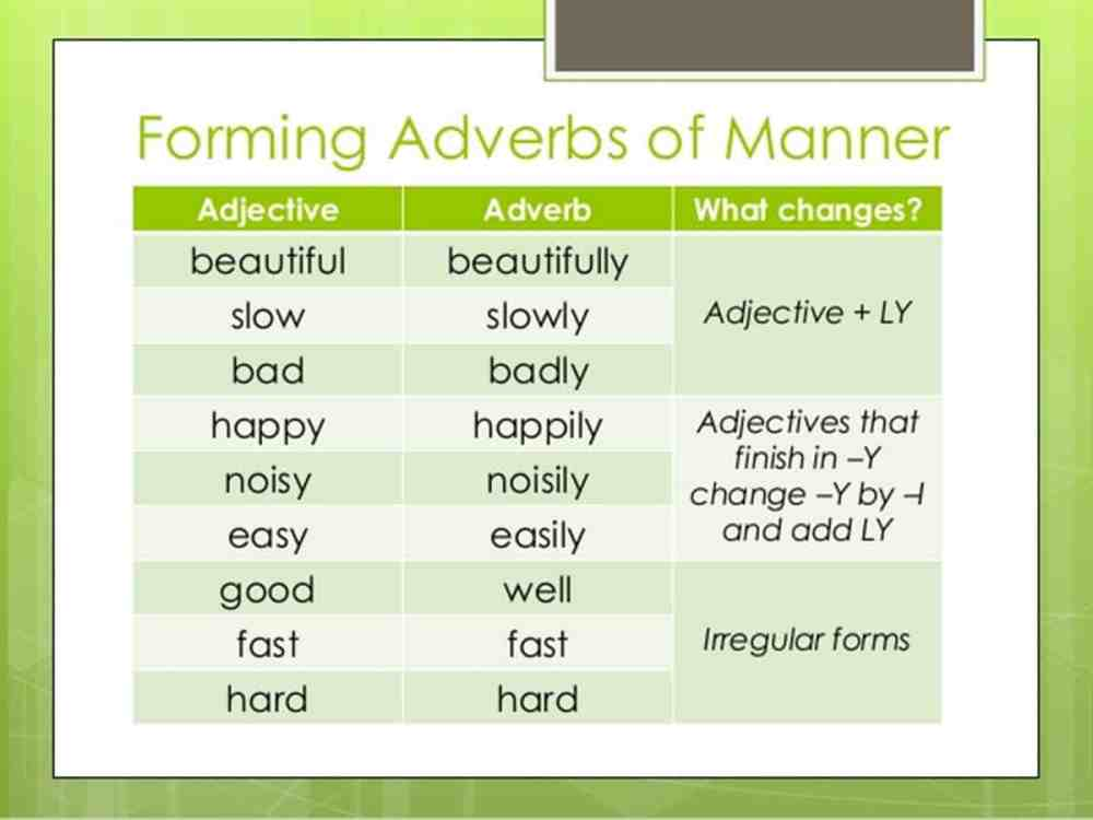 medium resolution of Adverbs Of Manner Worksheets   Printable Worksheets and Activities for  Teachers