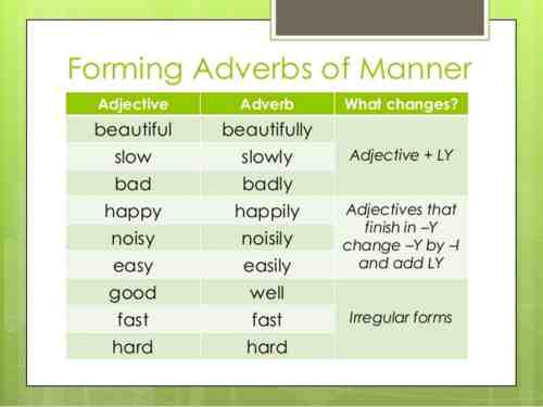 small resolution of Adverbs Of Manner Worksheets   Printable Worksheets and Activities for  Teachers