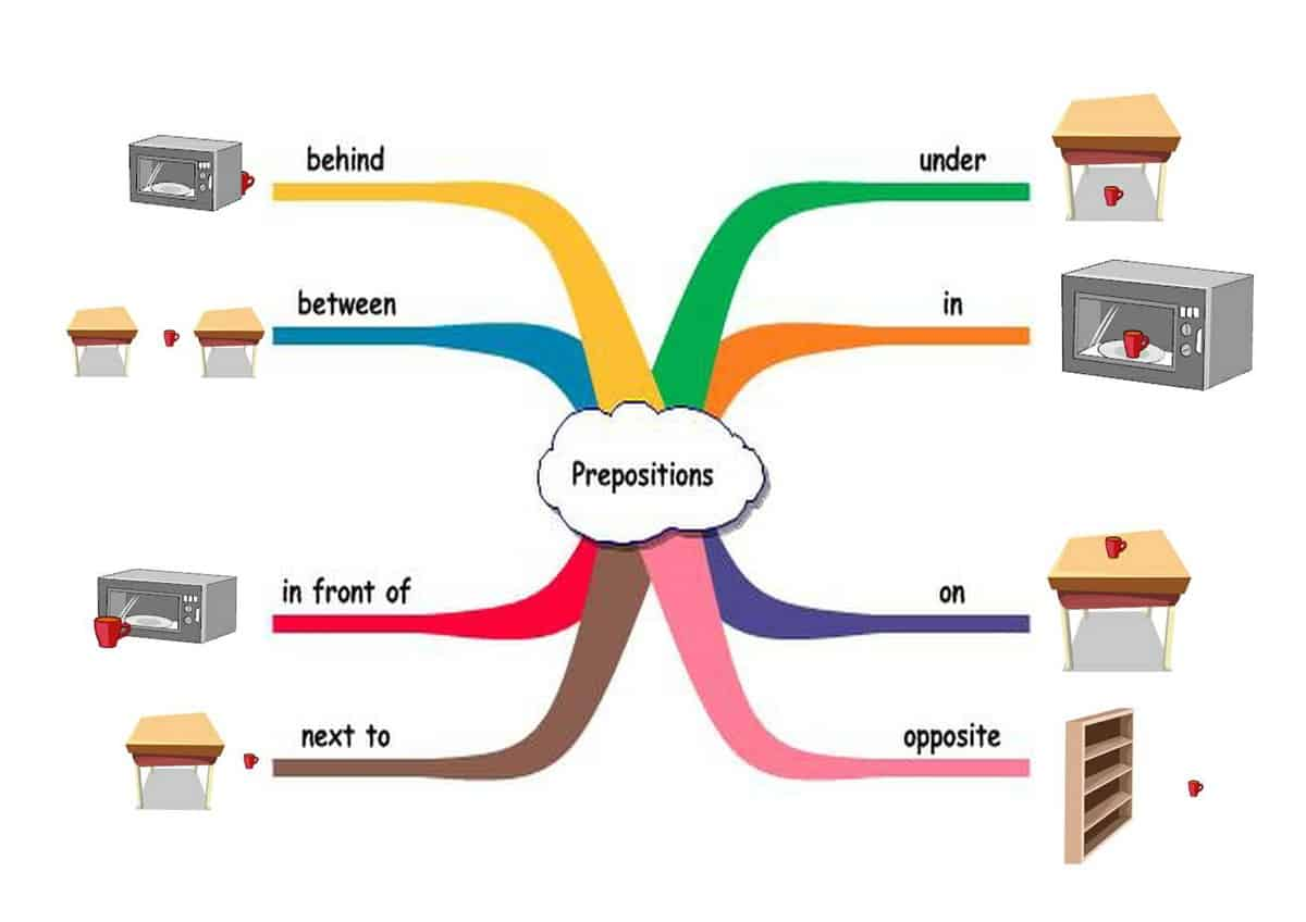 English Grammar Prepositions Of Place