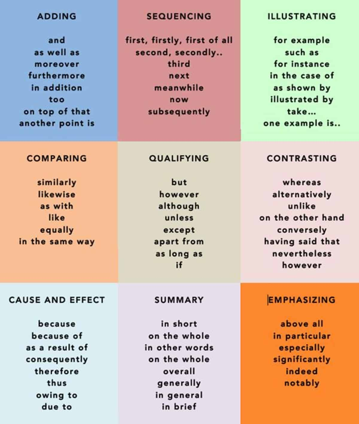 how to add emphasis in english
