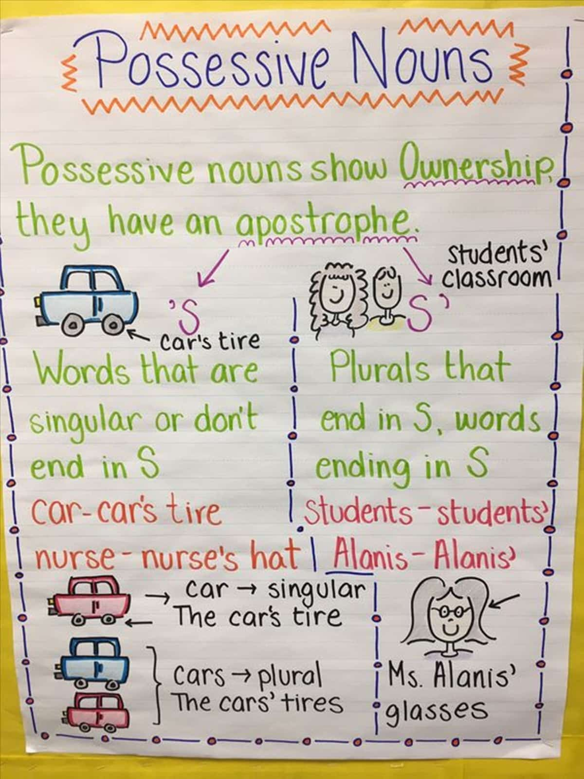 Plural Noun Anchor Chart Creative ESL Teaching ...