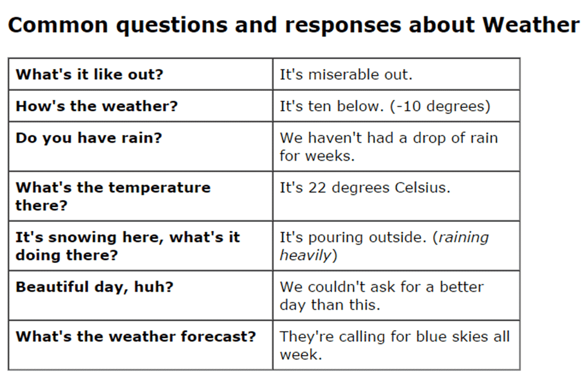 Speaking about the Weather in English 4