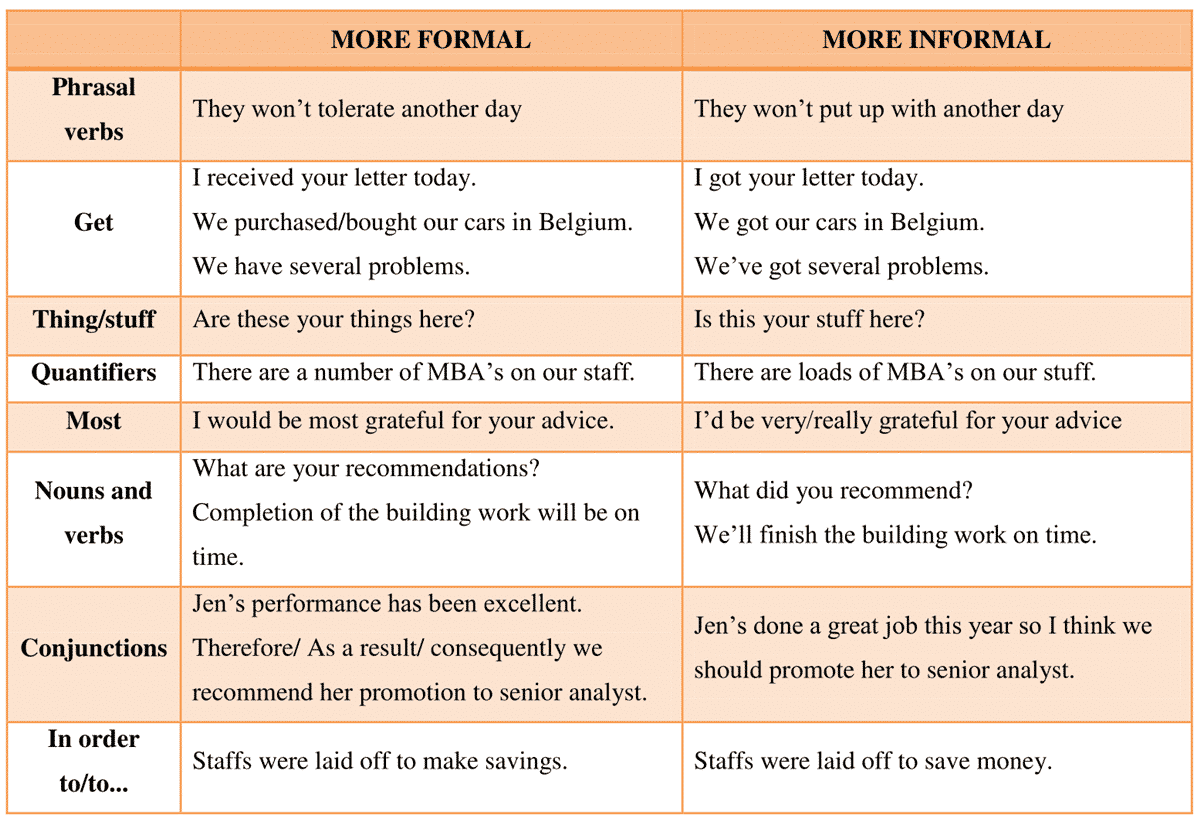 What Are the Differences Between Formal & Informal Speech?