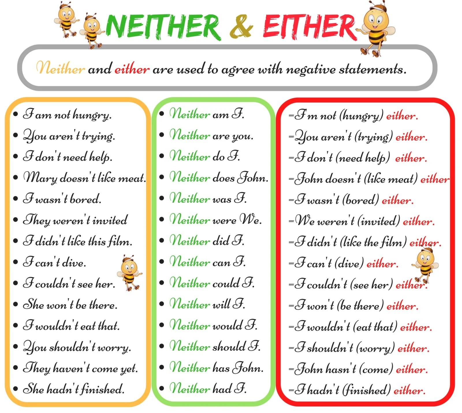 Either Vs Neither When To Use Neither Vs Either With
