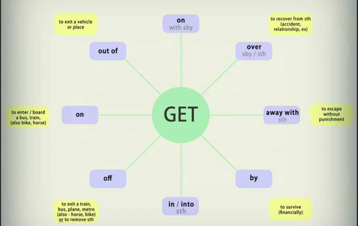 Commonly Used Expressions with GET in English 18