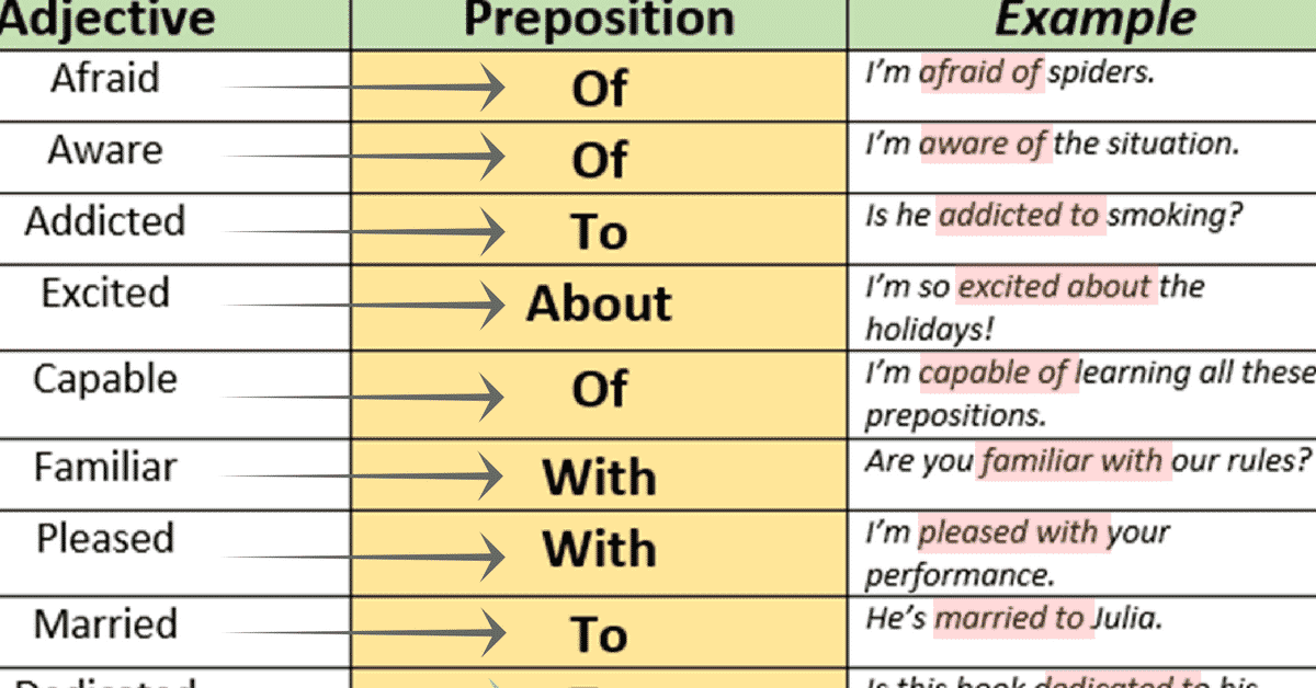Preposition In Learn In Marathi All Complate: Prepositions After Adjectives In English