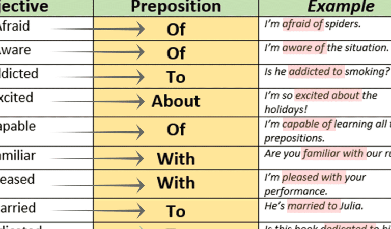 Prepositions after Adjectives in English