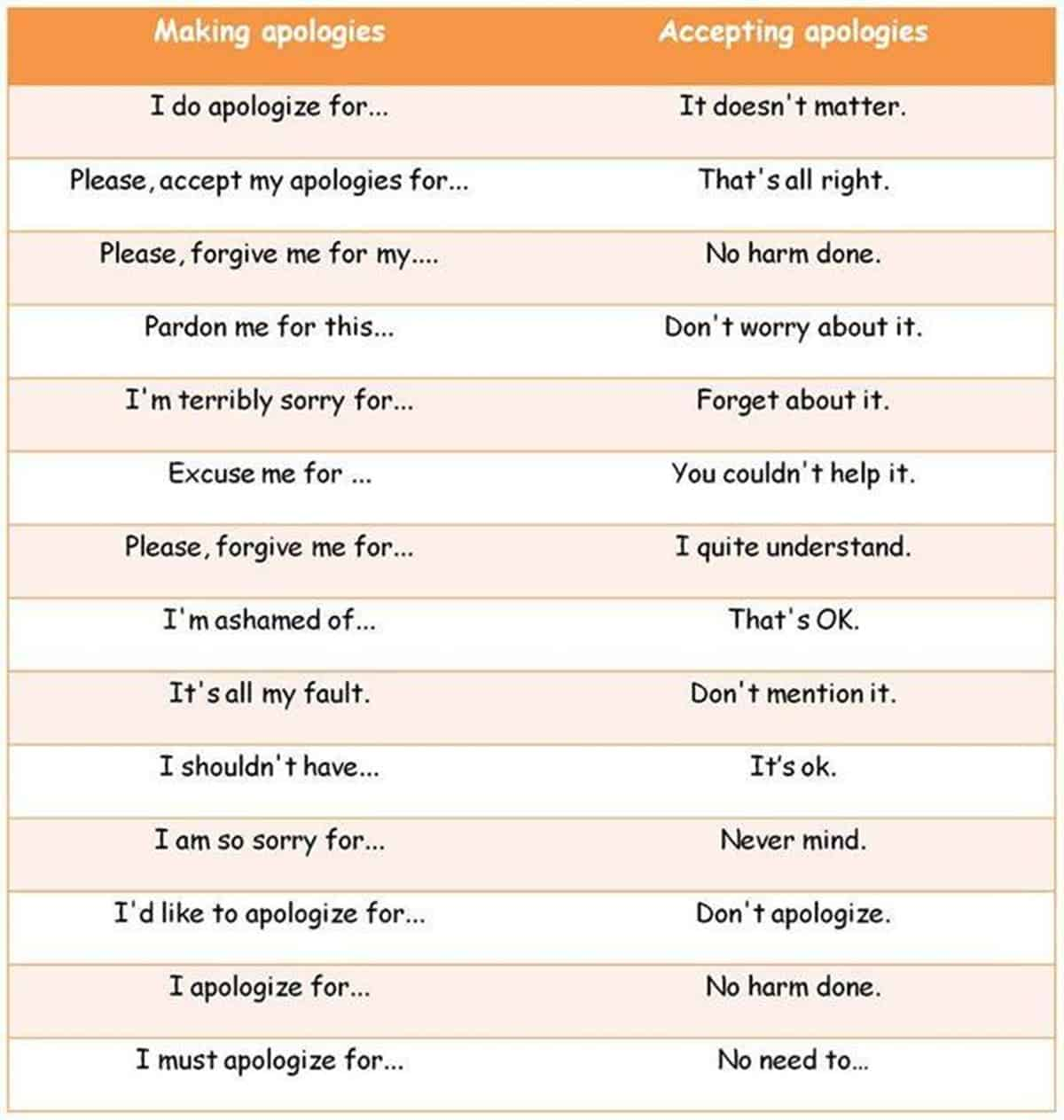 Other Ways to Say Thank You, You're Welcome, I'm Sorry... 2
