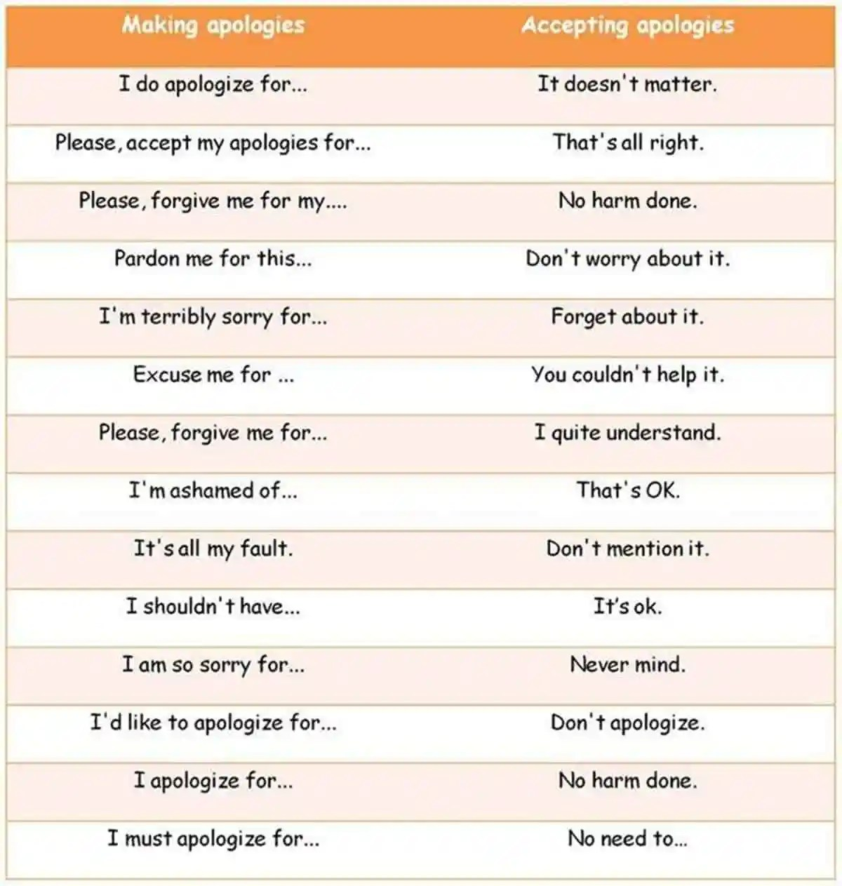 Other Ways to Say: Thank You, You're Welcome, I'm Sorry... 15