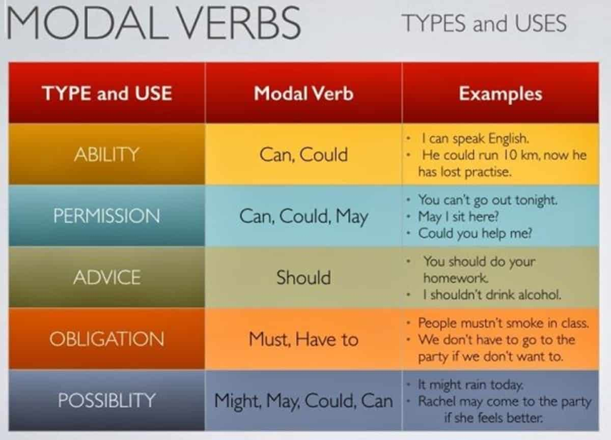 English Verbs Types Of Verbs Amp Examples