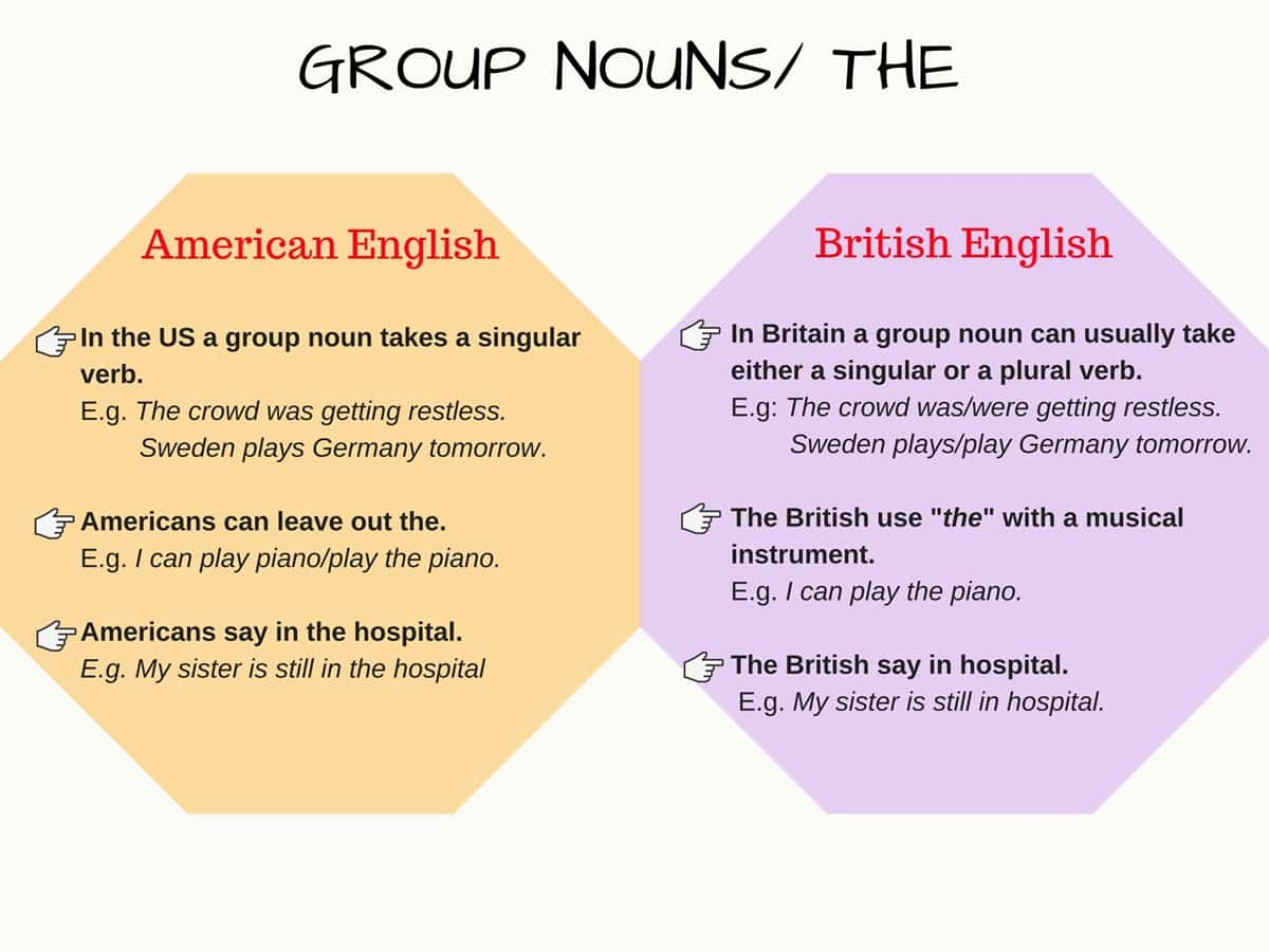 the differences between american and britain The differences between british and american english are reflected primarily in the use of vocabulary, grammar, spelling, and punctuation this hub relates experience with brits and british.