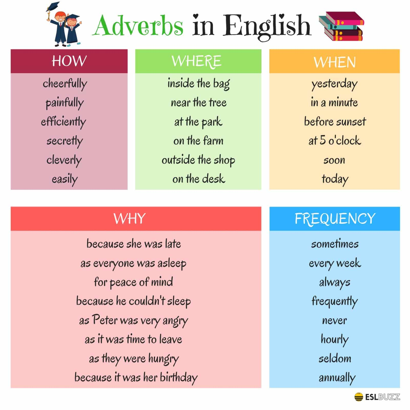 list of adverbs in english pdf
