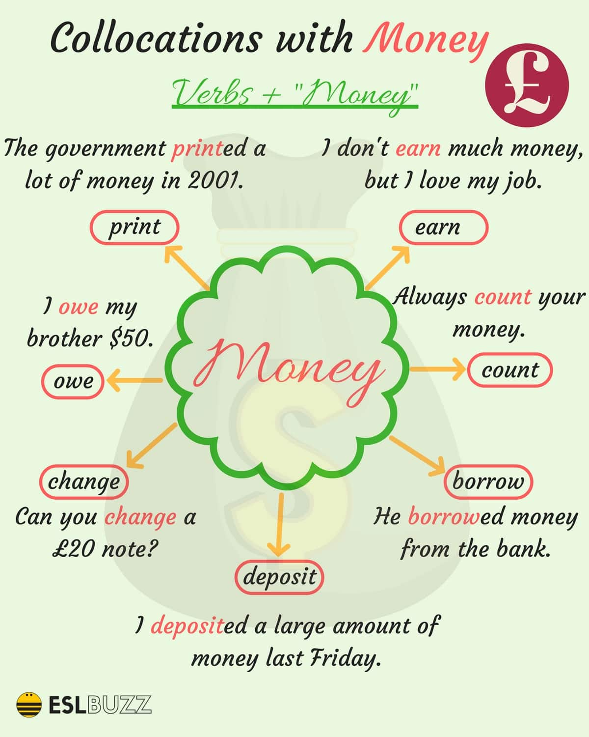 Collocations With Money Verbs