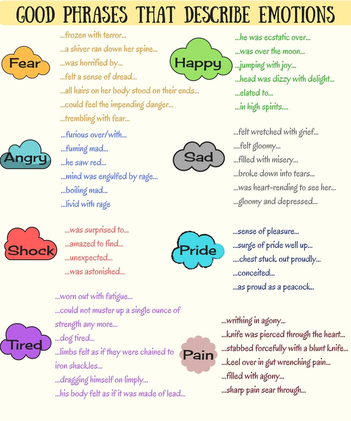 In The Mood Useful Phrases For Better Describing How You