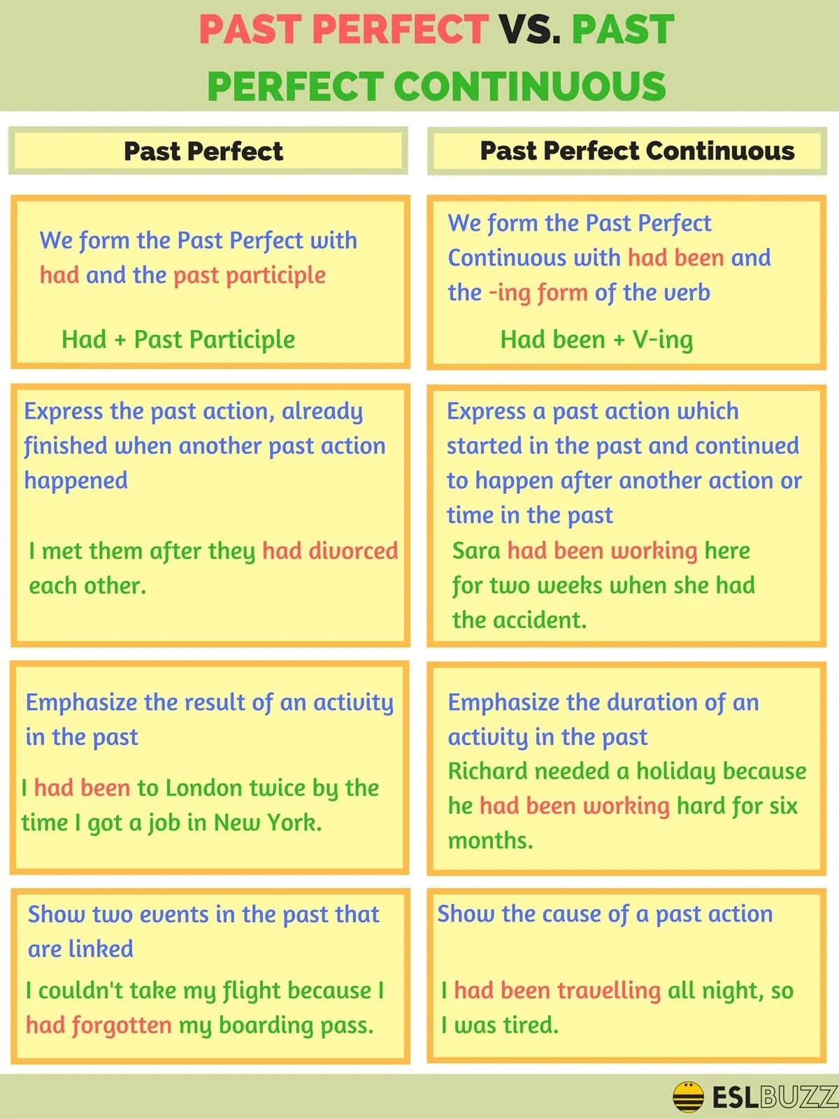 The Difference Between Past Perfect And Past Perfect
