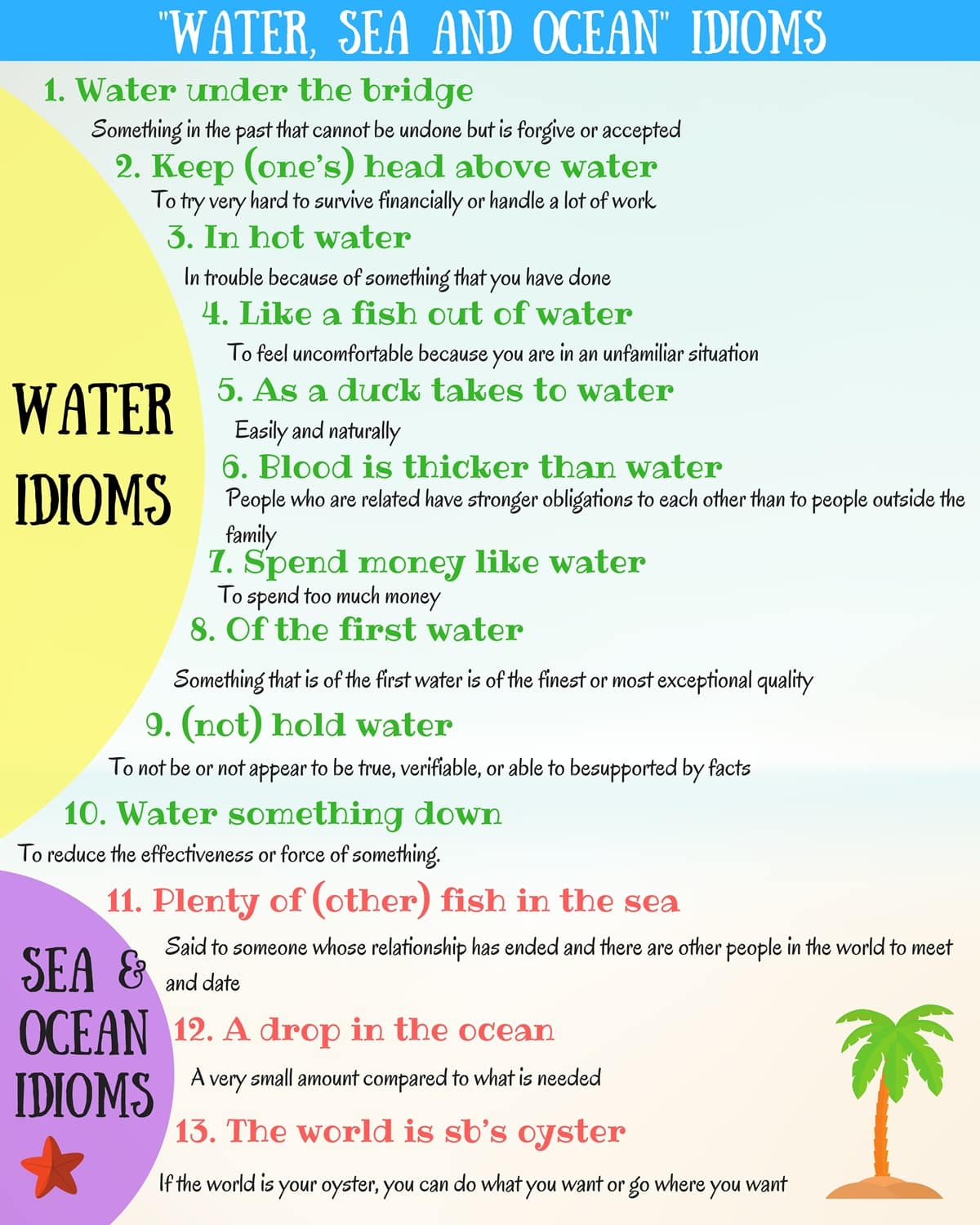WATER, SEA and OCEAN Idioms in English
