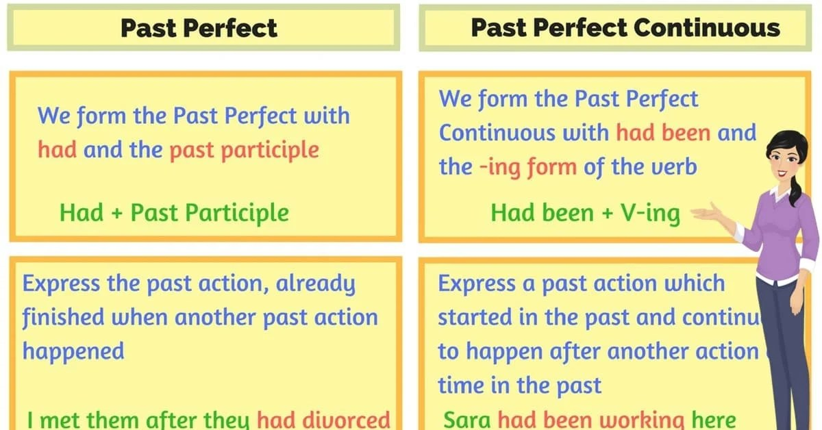 how to explain past perfect