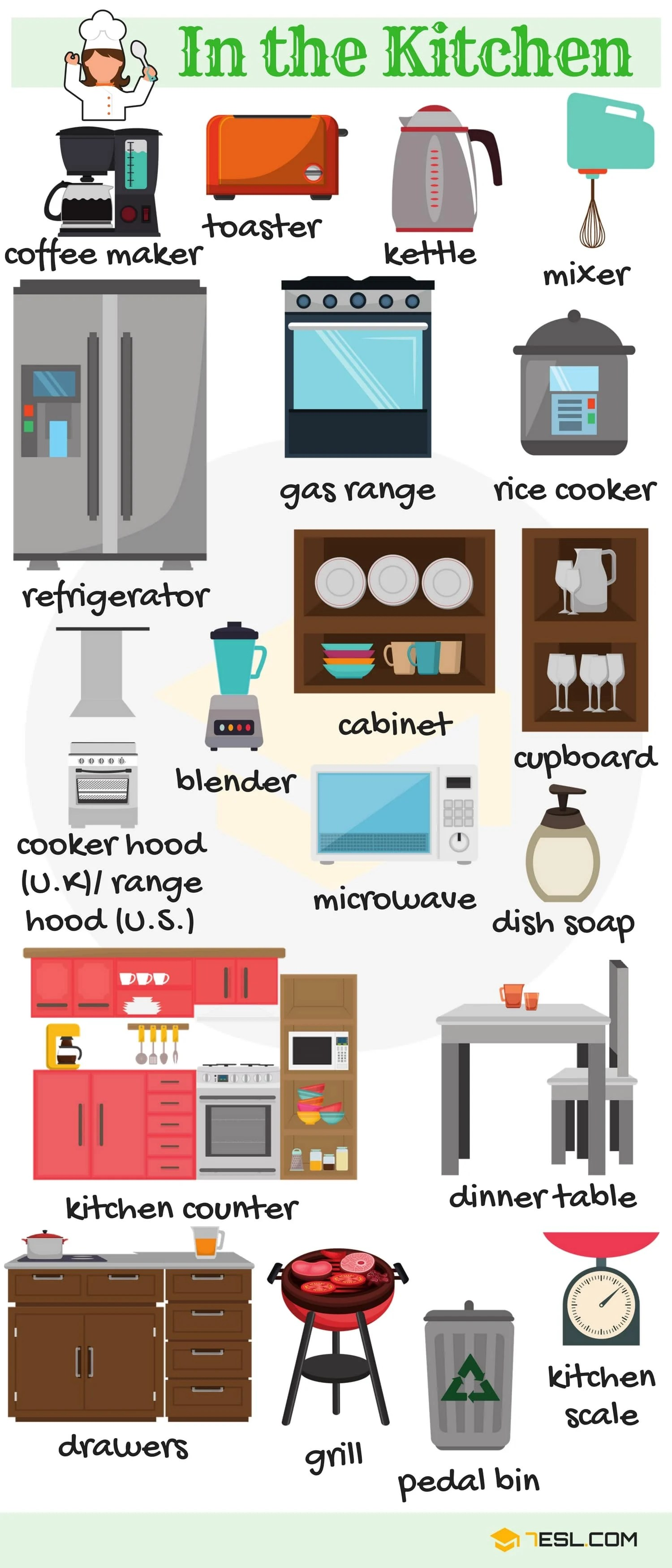 In the Kitchen Vocabulary in English 2
