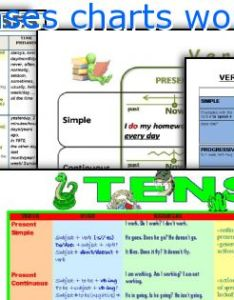 Verb tenses charts worksheetsg also worksheets rh eslprintables