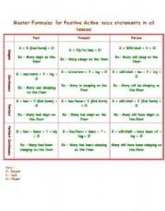 Master formulas for all tenses also esl worksheet by nikish rh eslprintables