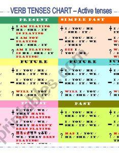 Verb tenses chart worksheet also esl by selyta rh eslprintables