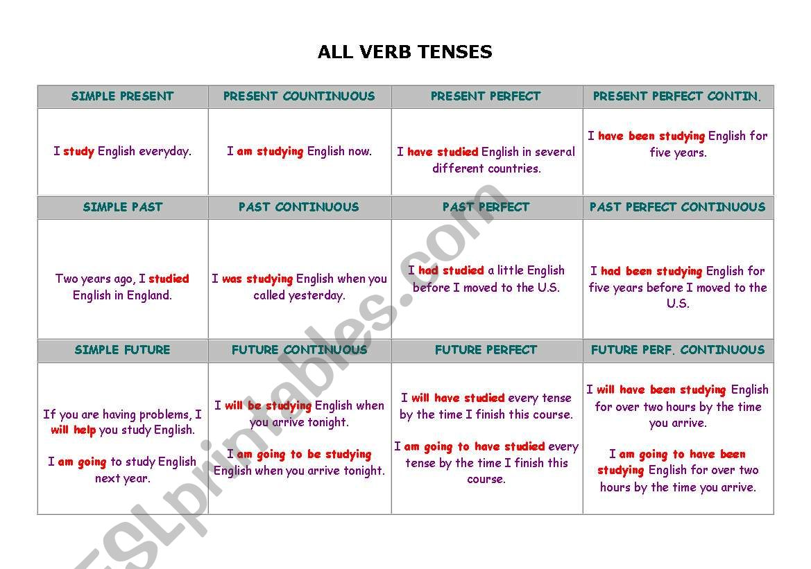 All Verb Tenses