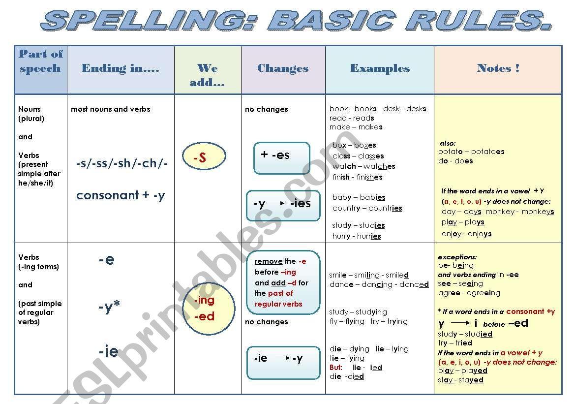 Spelling Basic Rules